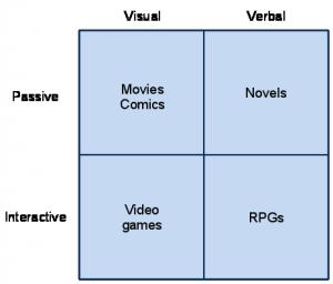Media Types Chart